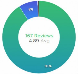 150+ Reviews Small