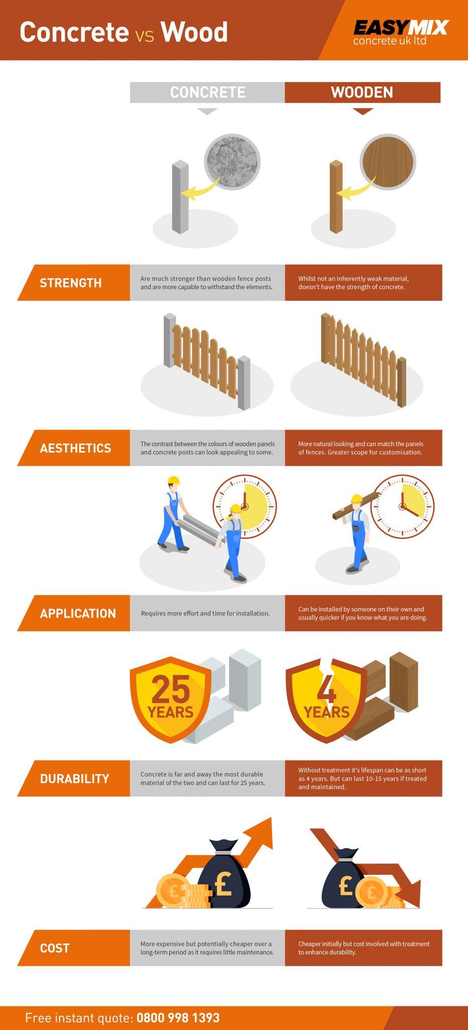 Concrete fence posts vs wooden fence posts. EasyMix Concrete infographic